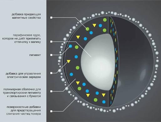 Состав ядра тонера